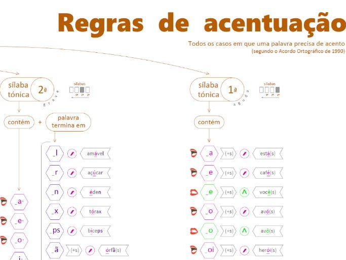 All rules for Portuguese accents