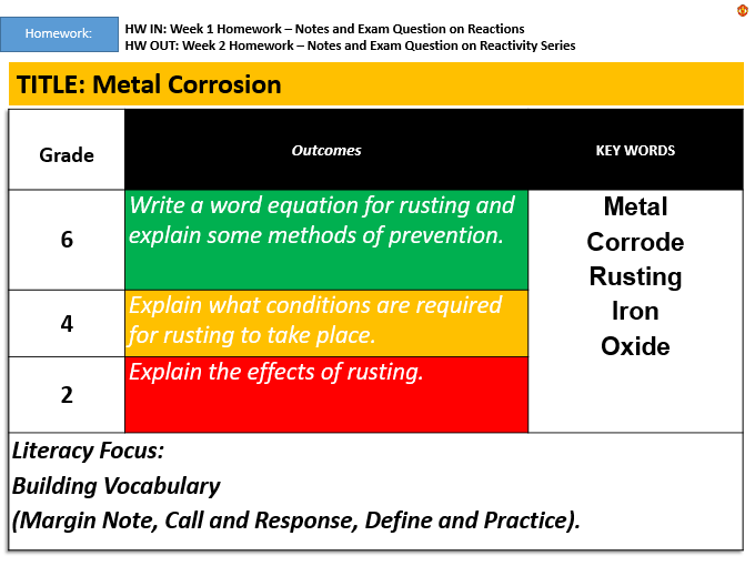 KS3: Corrosion and Rusting