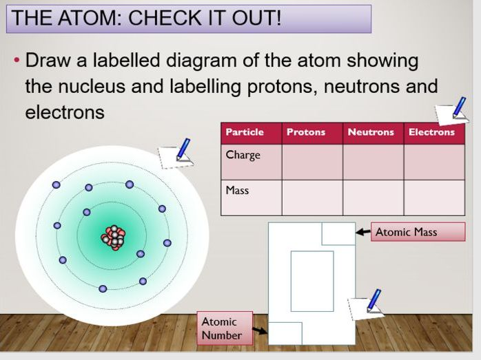 KS4 C1.7 Ions, Atoms and isotopes