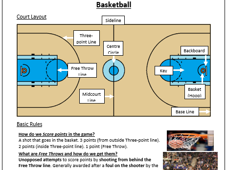 Basketball Essential Knowledge Sheet