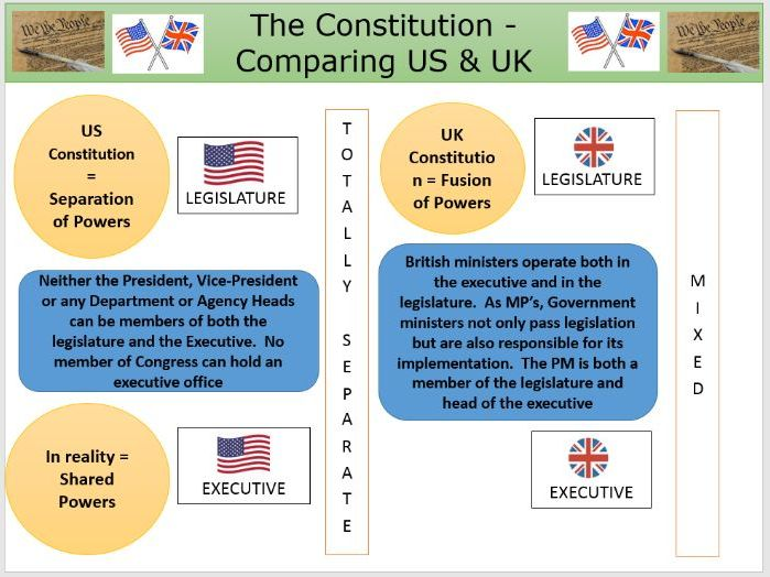 comparing and contrasting the united states In the united states, the government of each of the 50 states is structured in accordance with its individual constitutionin turn, each state constitution must be grounded in republican principles.