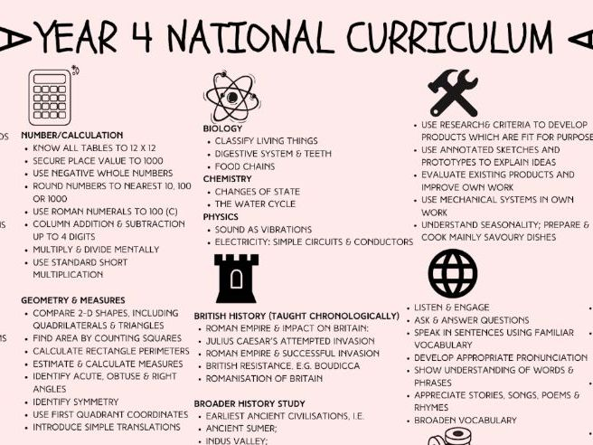 Year 4 National Curriculum Overview