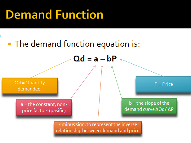 Linear Demand Functions
