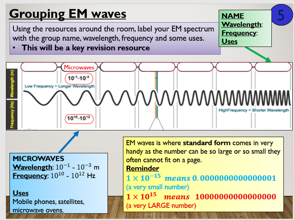 KS4 P12.1 Electromagnetic spectrum