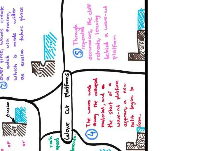 Geography 'Coasts' Mind Maps GCSE 9-1