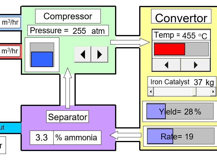 Haber Process: producing ammonia