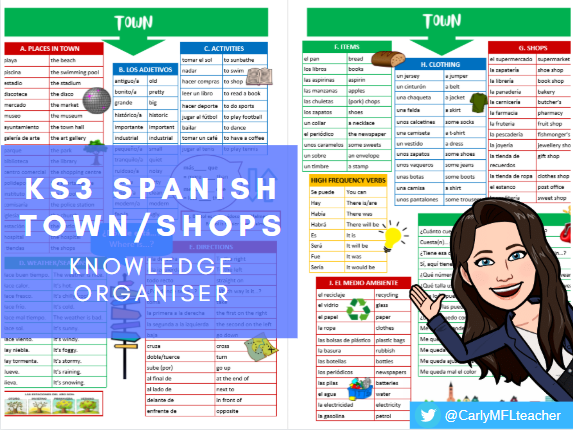 KS3 Spanish Town/Shopping Topic Knowledge Organiser
