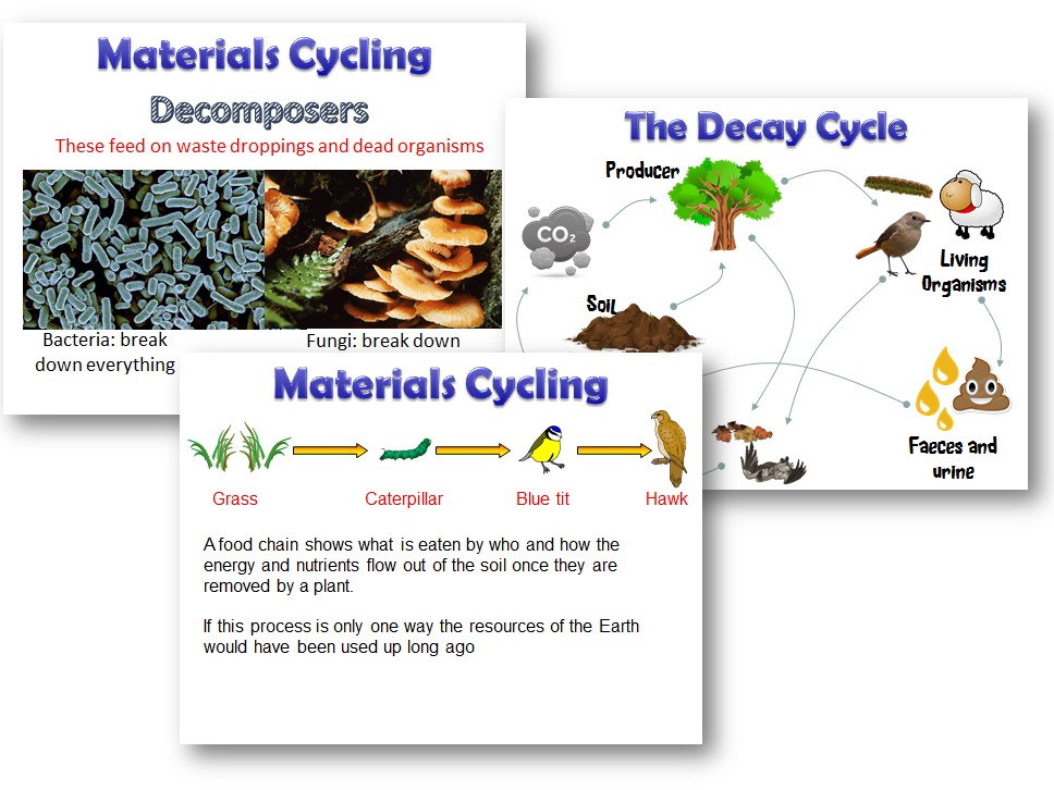 New AQA 2016 Material Cycling - The Decay Cycle