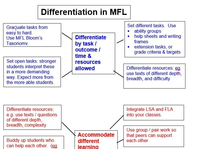 Differentiation in MFL
