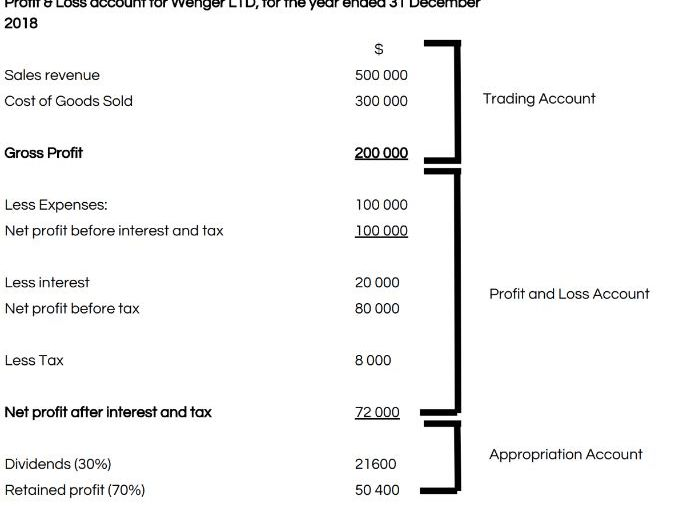 Profit and Loss Resource Bundle