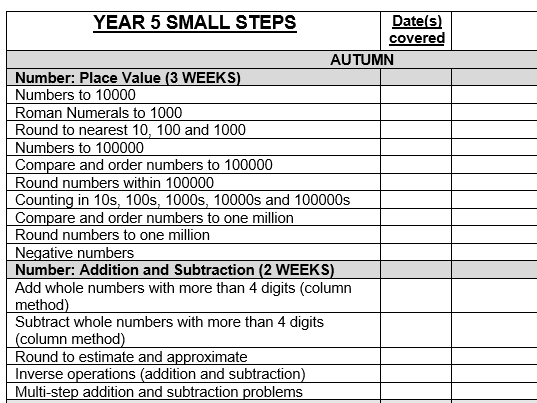 White Rose Maths Small Step Overviews