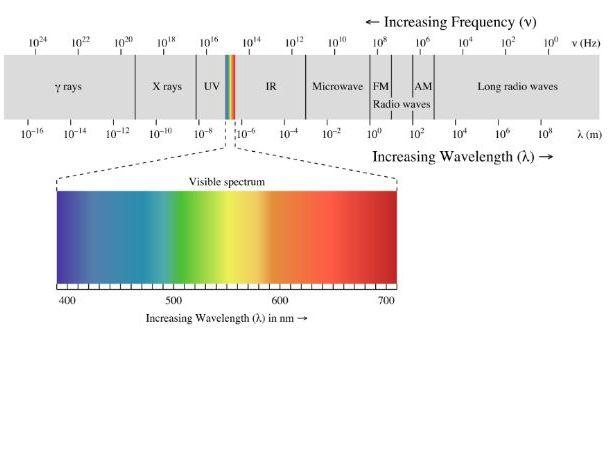 IGCSE Electromagnetic Effect - Waves