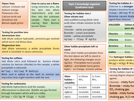 Inorganic qualitative tests