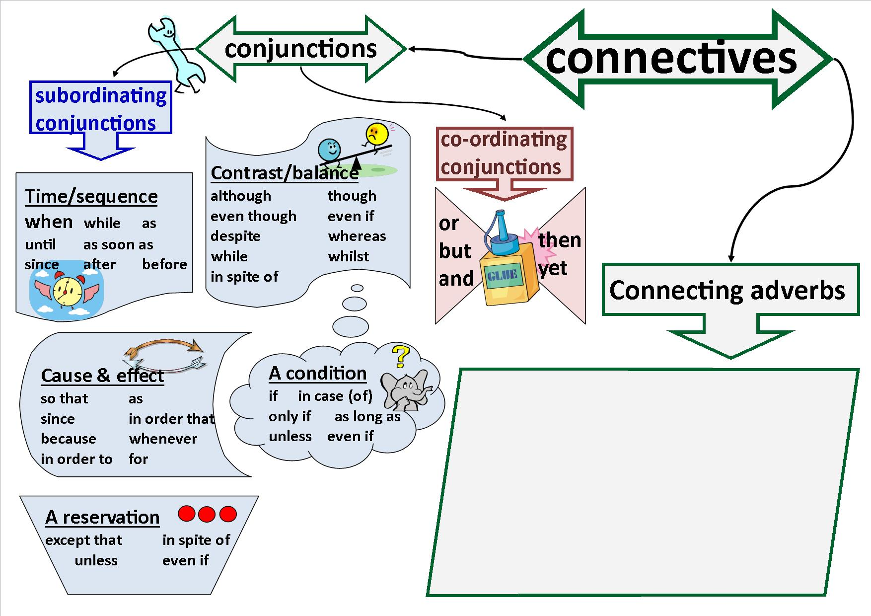 Connectives & Conjunctions poster