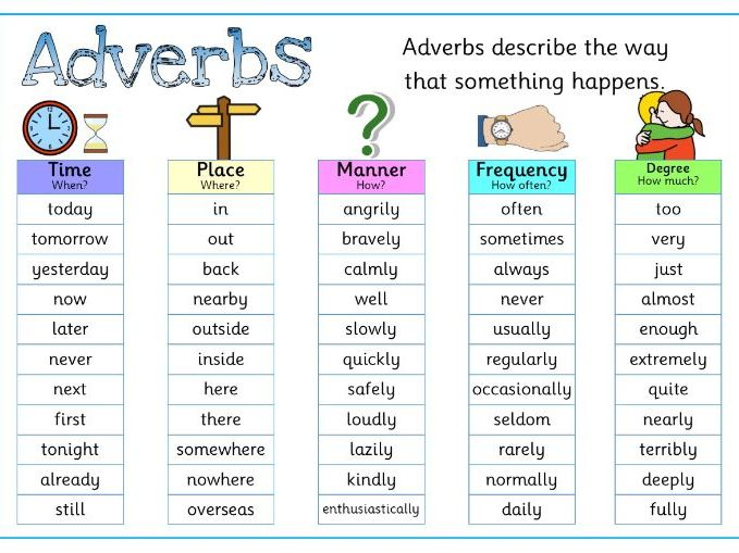 Adverb Mats Adverb Posters