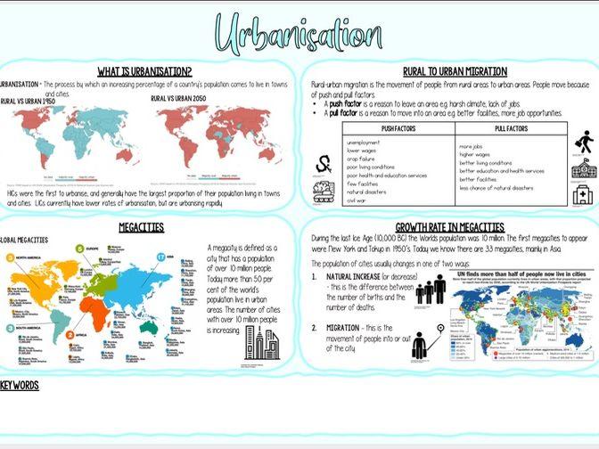 Urbanisation Knowledge Organiser