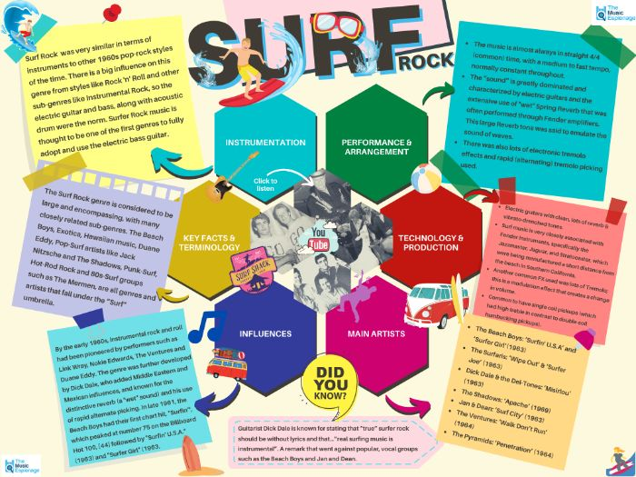 Surf Rock - Quick Outline