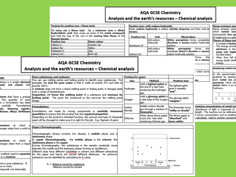 Chemical Analysis Knowledge organiser