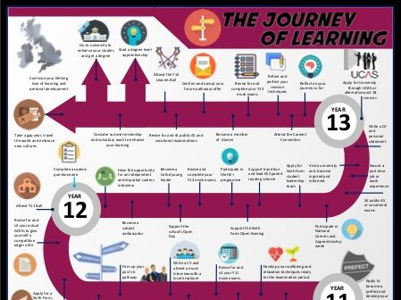The Journey of Learning