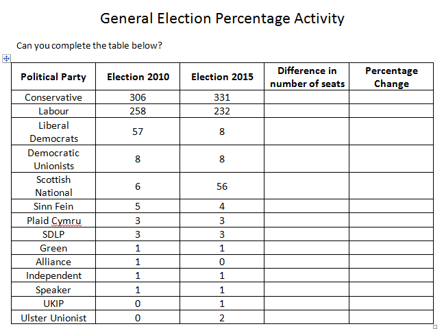 General Election Maths Activities - Percentages, Number, Calculation