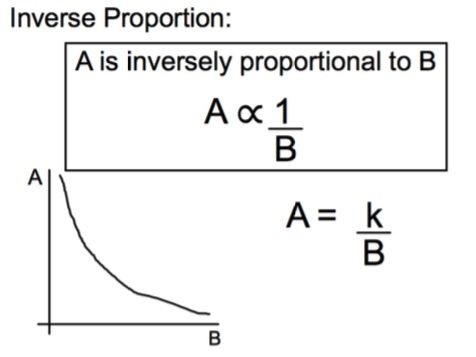 Maths GCSE - Proportionality Notes includes worked examples