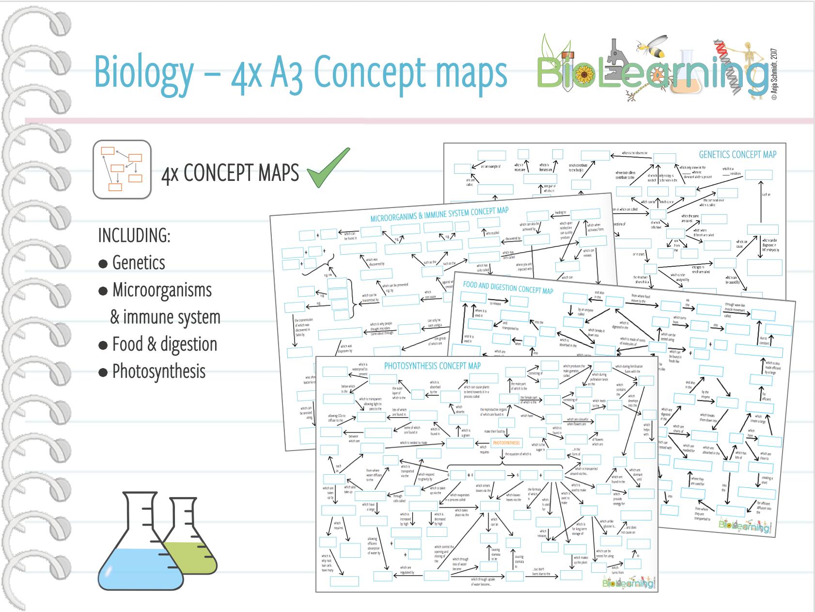 Biology 4x A3 Concept Maps I Ks4 By Anjacschmidt Teaching
