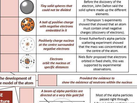 AQA GCSE Chemistry Knowledge Organisers