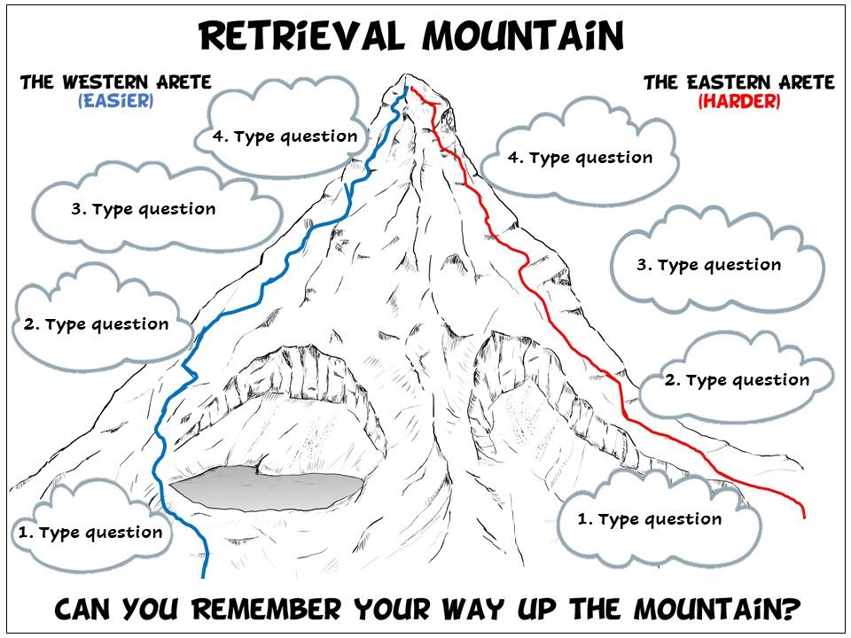 Geography Retrieval Practice: Retrieval Mountain