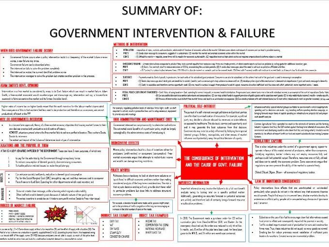 A-Level - Economics - Micro - Government Failure Summary