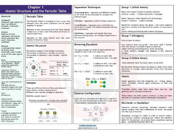 AQA Chapter 1 - Atomic Structure and the Periodic Table Revision Mat