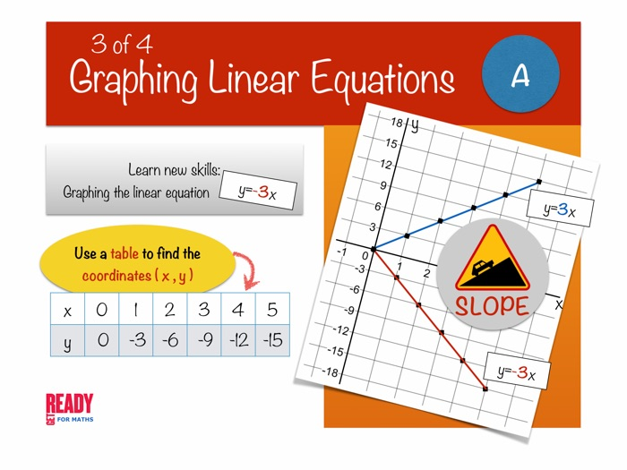 Graphing Linear Equations - Complete Unit  (PowerPoint Version)