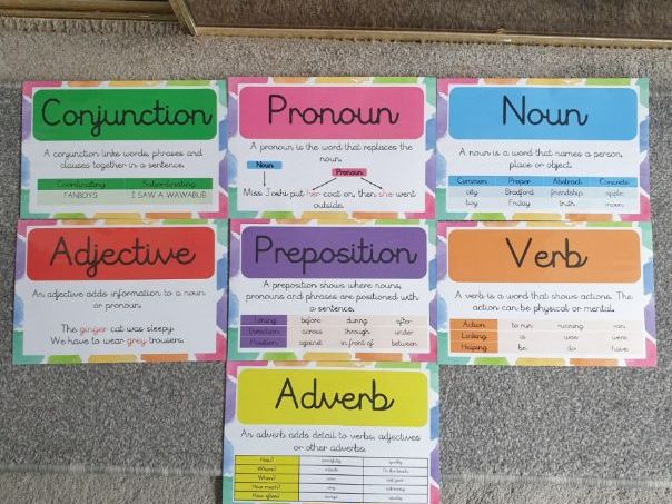 Grammar Display Posters