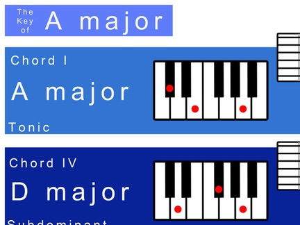 A major Keysheet