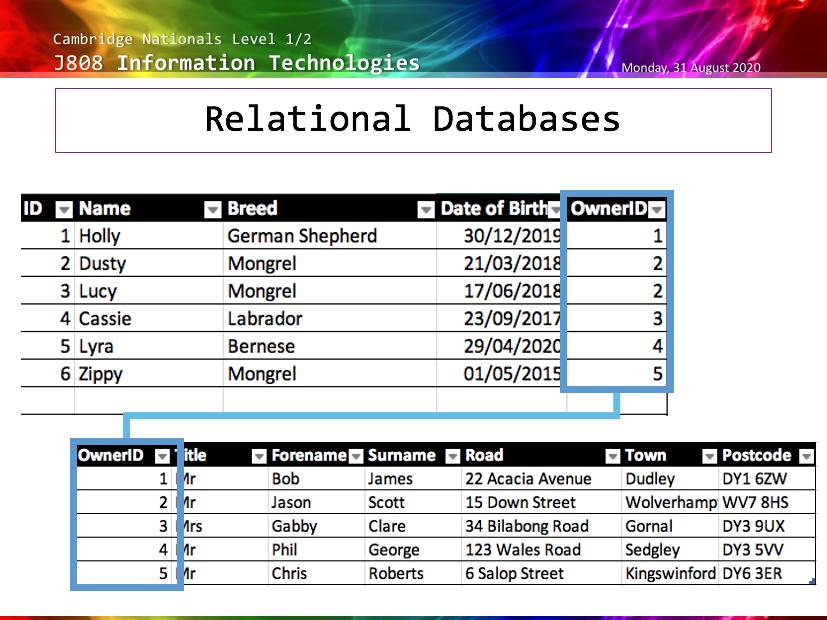 J808 LO5 Data Manipulation - Complete SoW Cambridge National Level 1/2 Information Technologies