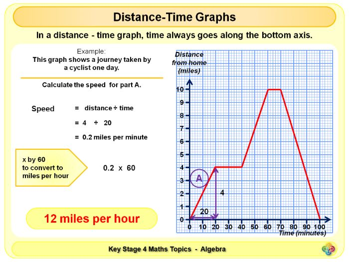 Ks And Real Life Graphs Worksheet Gcse Distance Time Graph