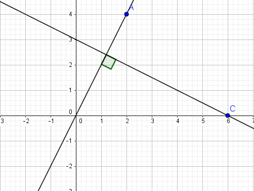 Equations of the perpendicular lines