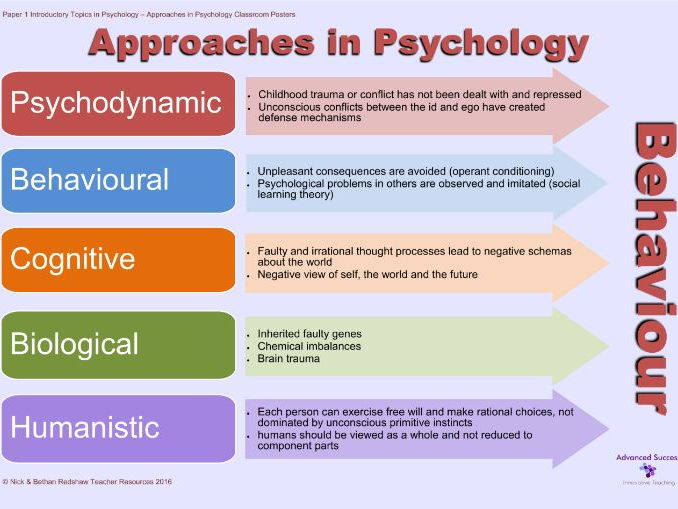 Poster - Approaches - Approaches in Psychology
