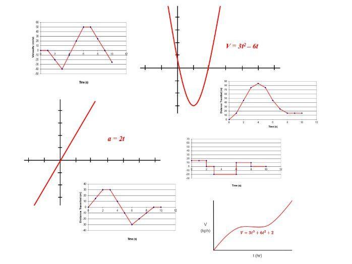 Motion Graphs Conversions Worksheet Bundle for Self-Directed Learning