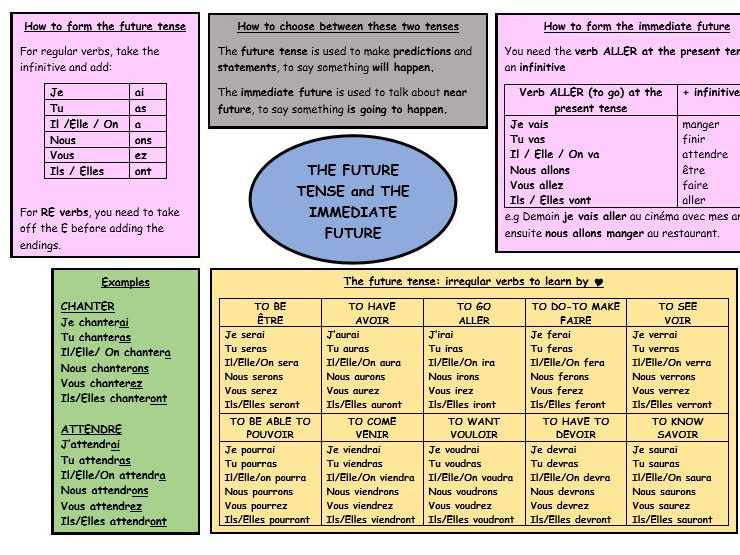 GCSE French revision future tense and immediate future