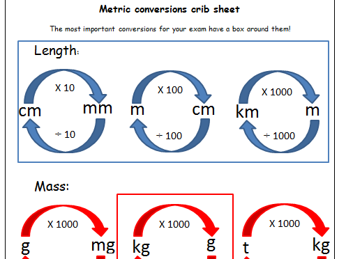 Functional Skills math converting between metric units crib sheet