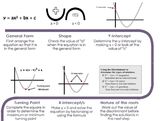 Quadratic Functions - Sketching and Interpreting