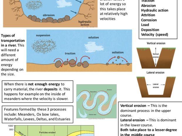 River Processes Revision Sheet - GCSE Eduqas B