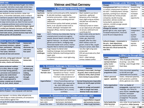 Edexcel Weimar/ Nazi Germany KO