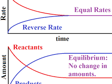 AQA Rates of Reaction / Rate and Extent of Chemical Change