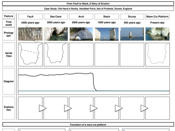 UK Coastal Landscapes and Processes