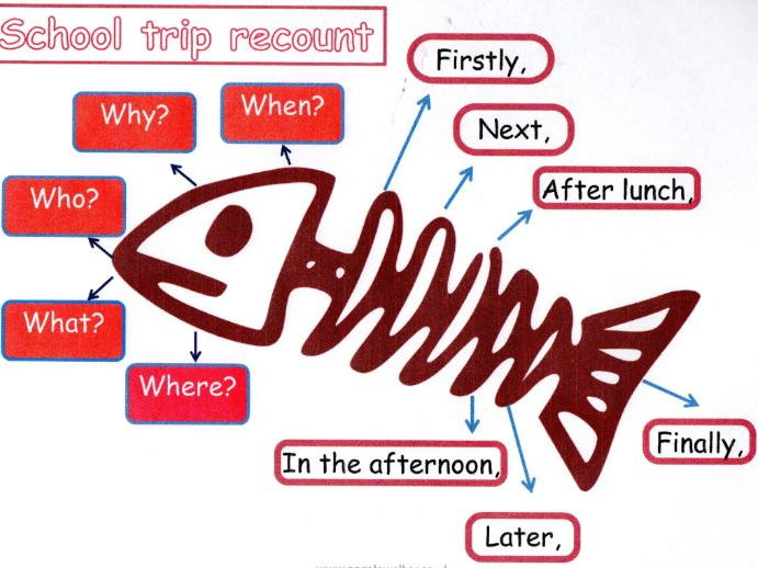 Get great school trip recount writing - PowerPoint , scaffold frame planners & recount learning mat