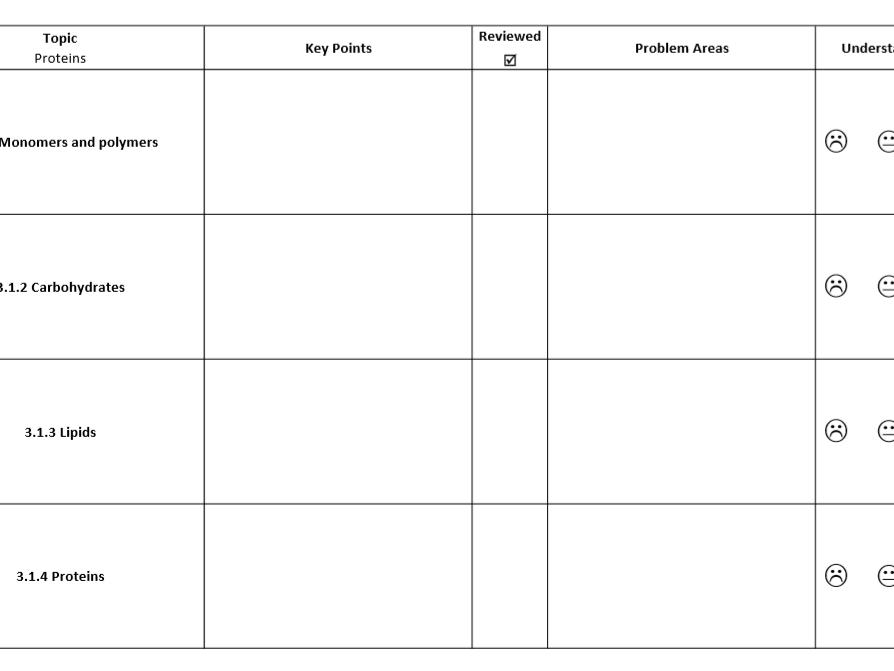 AQA Biology A-Level Checklist
