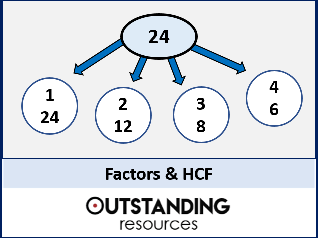 Factors and Highest Common Factor (HCF) + Worksheet