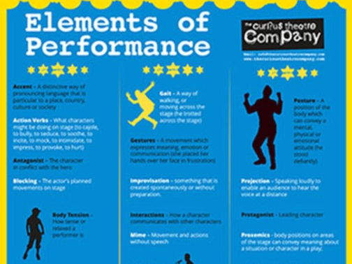 Elements of performance A4 pdf