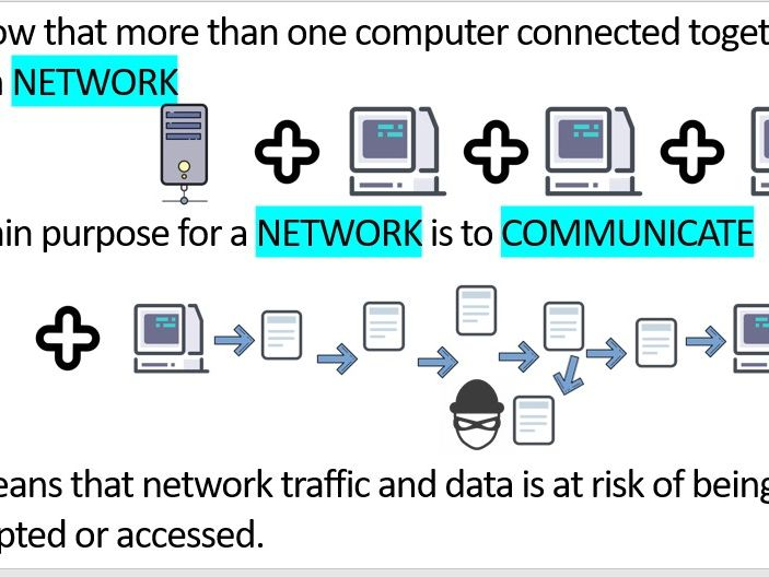 1.4 Wired and Wireless Networks - OCR GCSE Computer Science (lesson 1)
